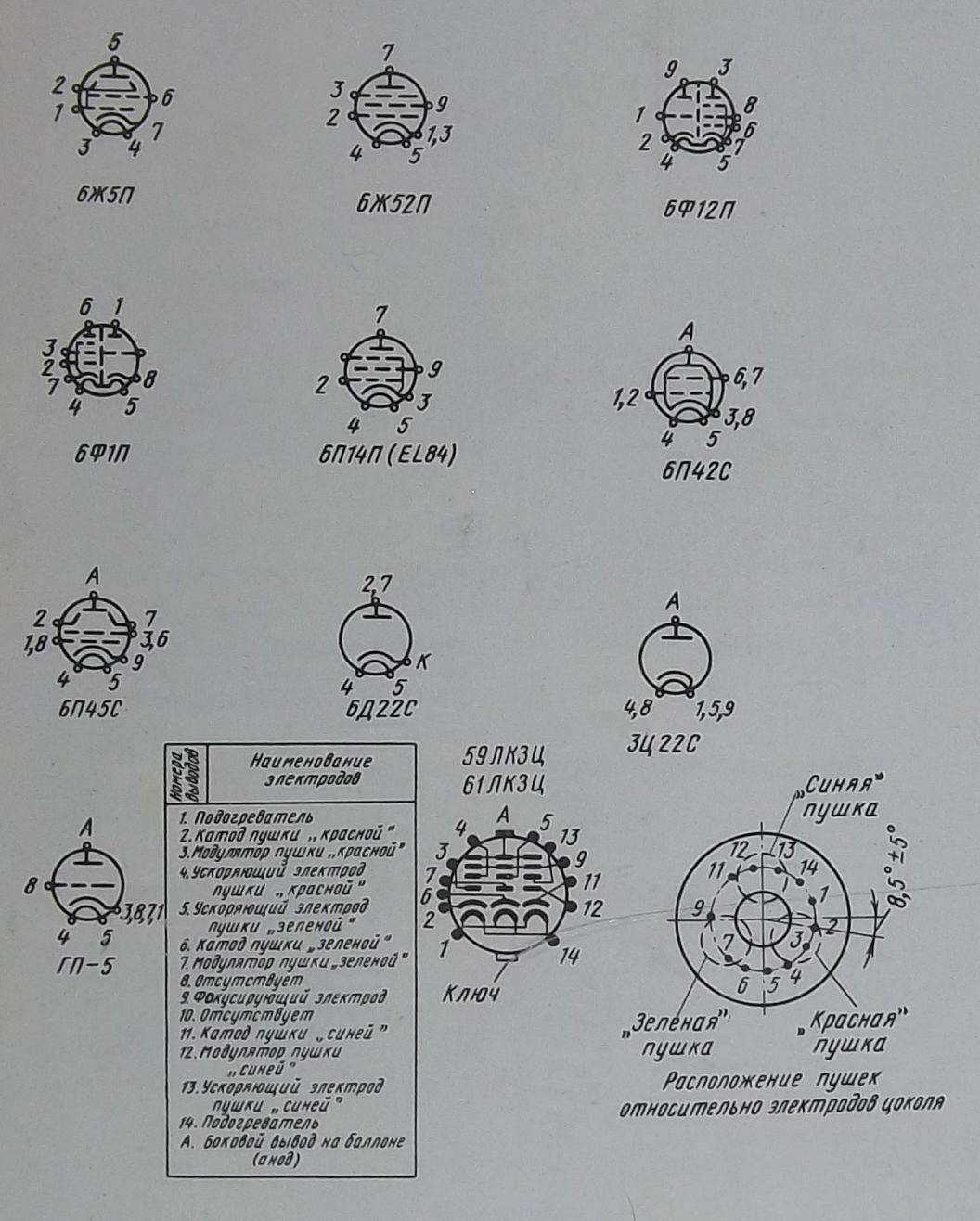 схемы и цоколевку кинескопов